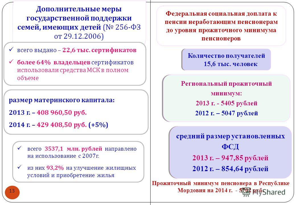13 Дополнительные меры государственной поддержки семей, имеющих детей ( 256-ФЗ от 29.12.2006) размер материнского капитала: 2013 г. – 408 960,50 руб. 2014 г. – 429 408,50 руб. (+5%) всего выдано – 22,6 тыс. сертификатов более 64% владельцев сертифика