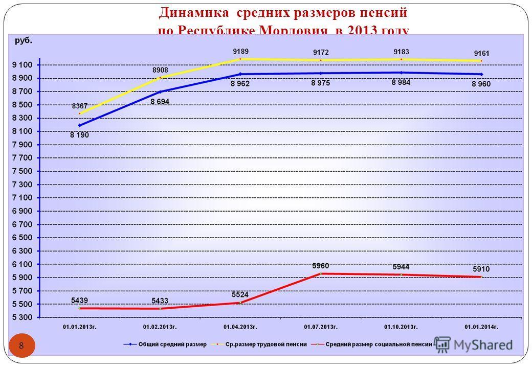 Динамика средних размеров пенсий по Республике Мордовия в 2013 году 8