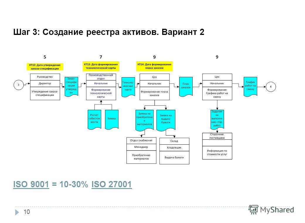 ISO 9001 = 10-30% ISO 27001 Шаг 3: Создание реестра активов. Вариант 2 10