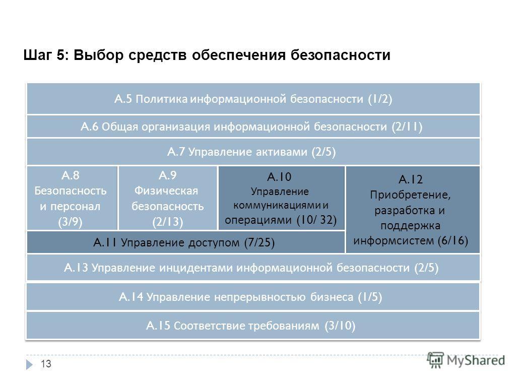 Шаг 5: Выбор средств обеспечения безопасности A.5 Политика информационной безопасности (1/2) A.6 Общая организация информационной безопасности (2/11) A.7 Управление активами (2/5) A.8 Безопасность и персонал (3/9) A.8 Безопасность и персонал (3/9) A.