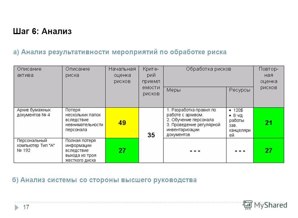Шаг 6: Анализ 3. Внедрение а) Анализ результативности мероприятий по обработке риска б) Анализ системы со стороны высшего руководства 17