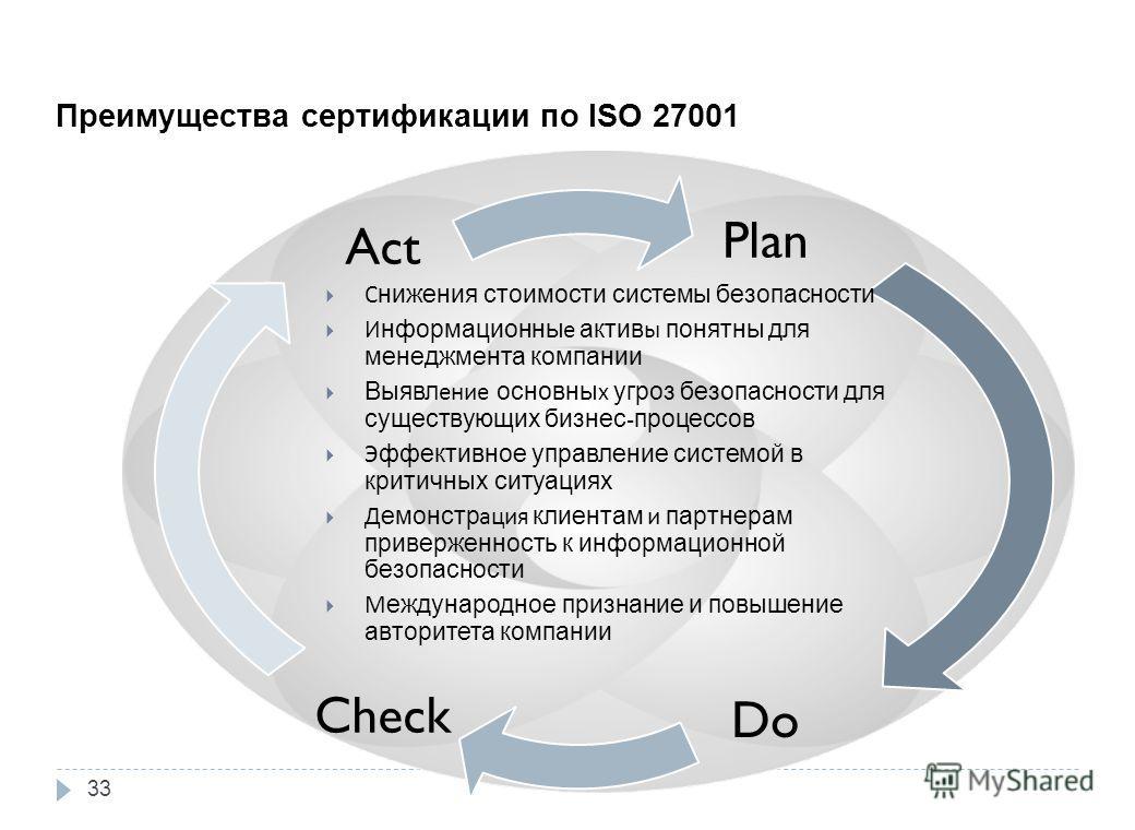 Plan Do Check Act Преимущества сертификации по ISO 27001 Снижения стоимости системы безопасности Информационные активы понятны для менеджмента компании Выявление основных угроз безопасности для существующих бизнес - процессов Эффективное управление с