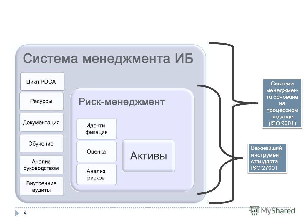 Важнейший инструмент стандарта ISO 27001 Важнейший инструмент стандарта ISO 27001 Система менеджмен - та основана на процессном подходе (ISO 9001) Система менеджмен - та основана на процессном подходе (ISO 9001) 2. Основы и содержание ISO/IEC 27001 4