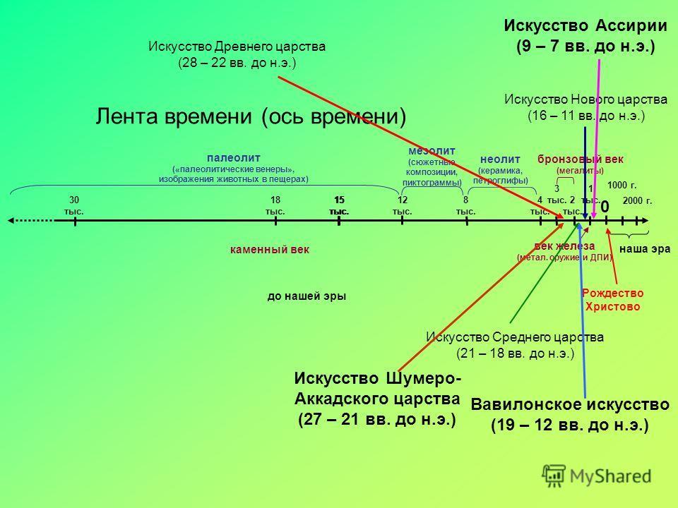 Искусство Древнего царства (28 – 22 вв. до н.э.) Лента времени (ось времени) 15 тыс. 8 тыс. 4 тыс. 2 тыс. 1 тыс. 0 15 тыс. 12 тыс. 18 тыс. 30 тыс. 1000 г. 2000 г. 3 тыс. наша эра до нашей эры каменный век бронзовый век (мегалиты) век железа (метал. о