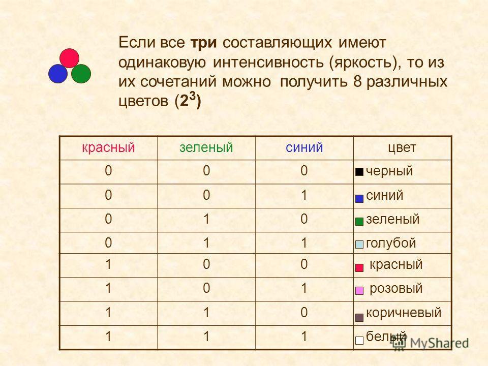 Если все три составляющих имеют одинаковую интенсивность (яркость), то из их сочетаний можно получить 8 различных цветов (2 3 ) красныйзеленыйсинийцвет 000 черный 001 синий 010 зеленый 011 голубой 100 красный 101 розовый 110 коричневый 111 белый