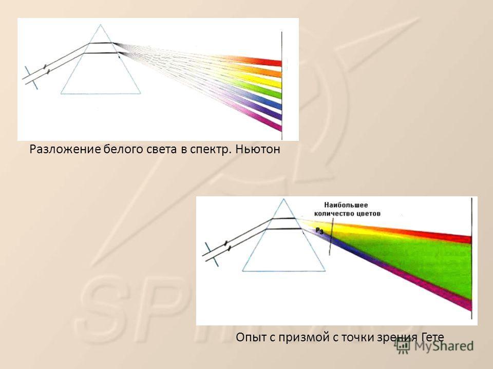 Разложение белого света в спектр. Ньютон Опыт с призмой с точки зрения Гете