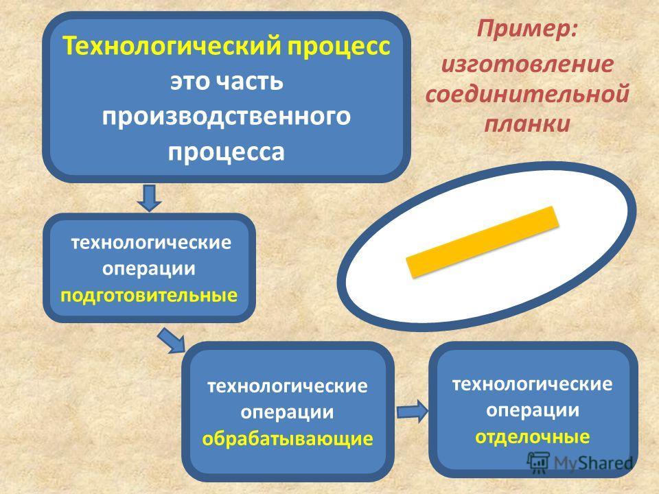 Пример: изготовление соединительной планки Технологический процесс это часть производственного процесса технологические операции подготовительные технологические операции отделочные технологические операции обрабатывающие