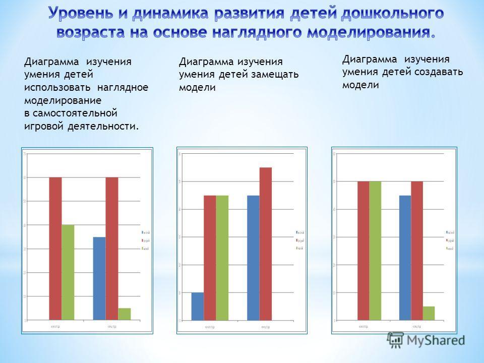 Диаграмма изучения умения детей использовать наглядное моделирование в самостоятельной игровой деятельности. Диаграмма изучения умения детей замещать модели Диаграмма изучения умения детей создавать модели