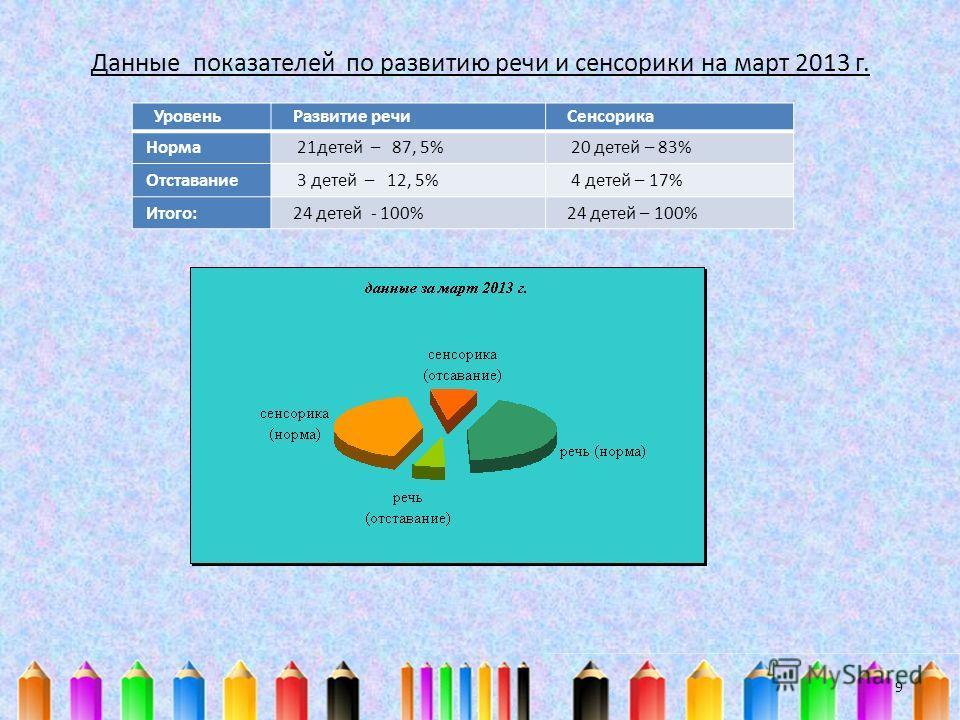 Данные показателей по развитию речи и сенсорики на март 2013 г. Уровень Развитие речи Сенсорика Норма 21 детей – 87, 5% 20 детей – 83% Отставание 3 детей – 12, 5% 4 детей – 17% Итого:24 детей - 100%24 детей – 100% 9