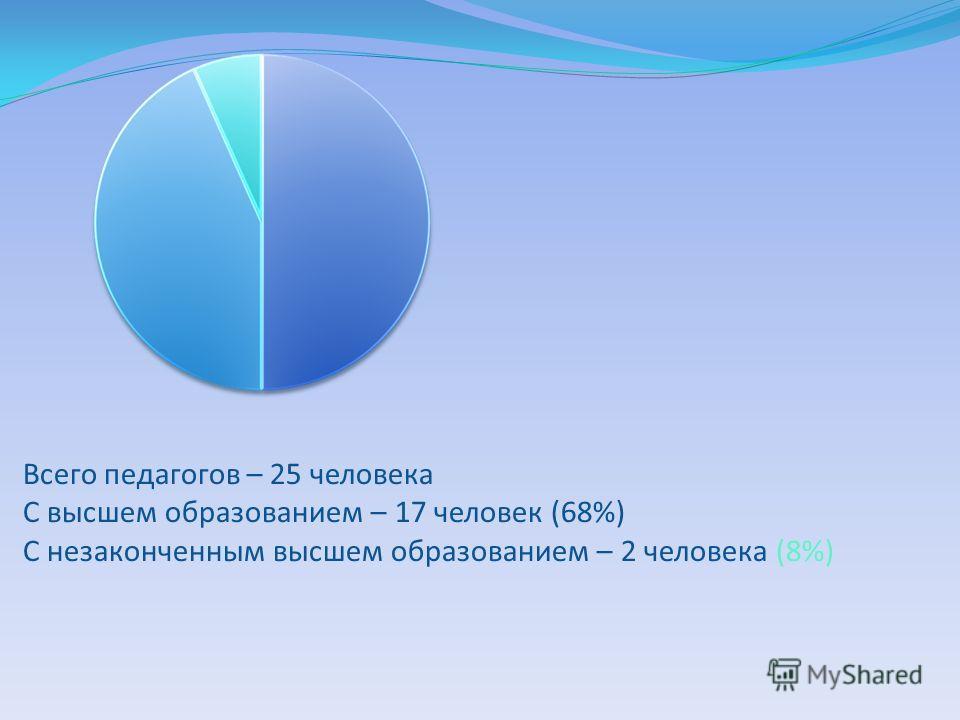 Всего педагогов – 25 человека С высшем образованием – 17 человек (68%) С незаконченным высшем образованием – 2 человека (8%)