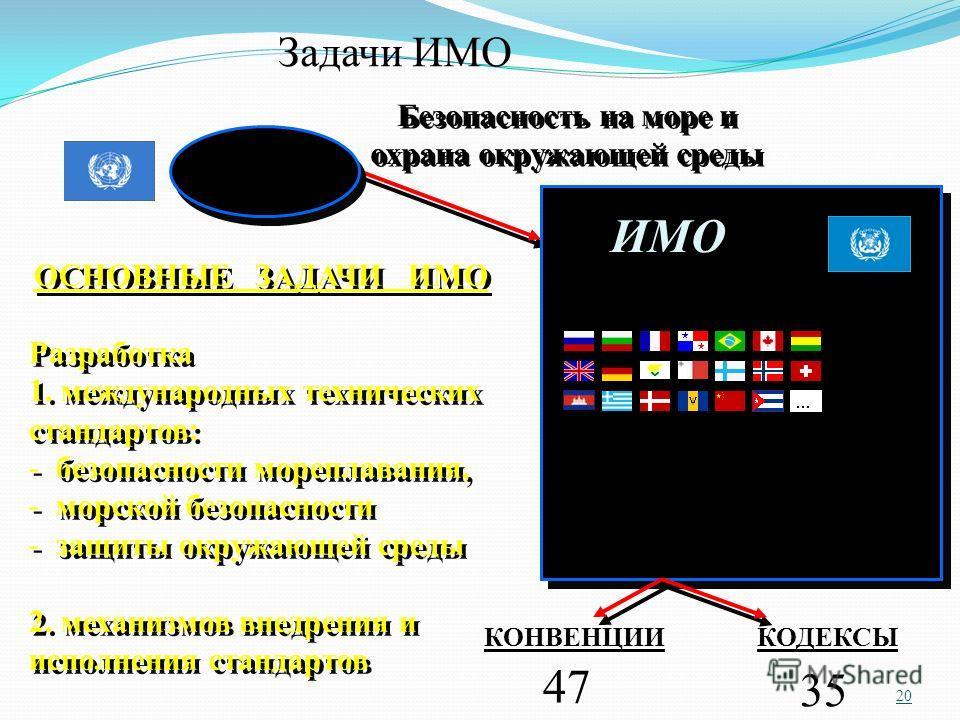 20 Безопасность на море и охрана окружающей среды 170 государств 36 межправительственных международных организаций 63 неправительственных международных организаций ОСНОВНЫЕ ЗАДАЧИ ИМО Разработка 1. международных технических стандартов: - безопасности