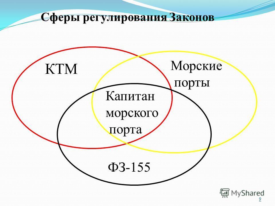 9 Сферы регулирования Законов КТМ Морские порты ФЗ-155 Капитан морского порта