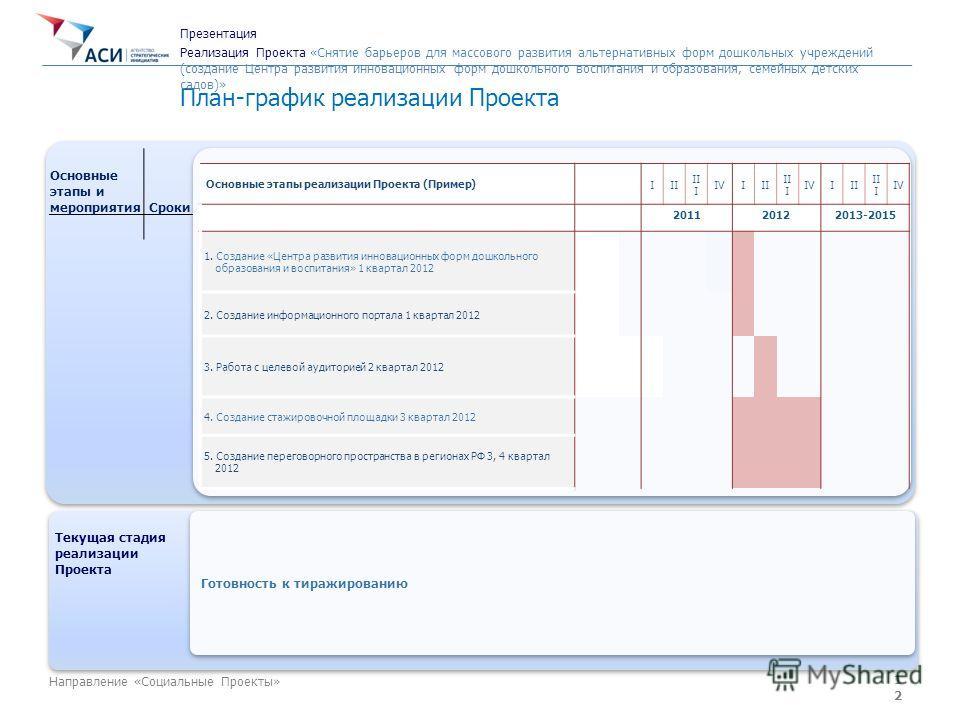 12 Направление «Социальные Проекты» План-график реализации Проекта Основные этапы и мероприятия Cроки Текущая стадия реализации Проекта Текущая стадия реализации Проекта Готовность к тиражированию Основные этапы реализации Проекта (Пример) III II I I