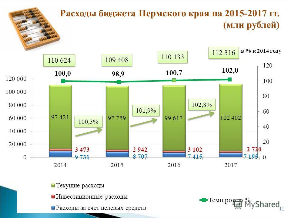 в % к 2014 году 11 Расходы бюджета Пермского края на 2015-2017 гг. (млн рублей) 110 624 109 408 110 133 112 316 100,3% 101,9% 102,8%