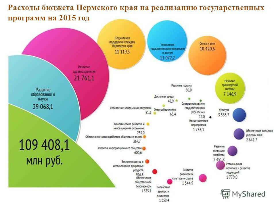 Расходы бюджета Пермского края на реализацию государственных программ на 2015 год