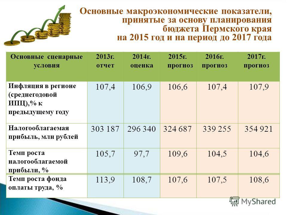 Основные сценарные условия 2013 г. отчет 2014 г. оценка 2015 г. прогноз 2016 г. прогноз 2017 г. прогноз Инфляция в регионе (среднегодовой ИПЦ),% к предыдущему году 107,4106,9106,6107,4107,9 Налогооблагаемая прибыль, млн рублей 303 187296 340324 68733
