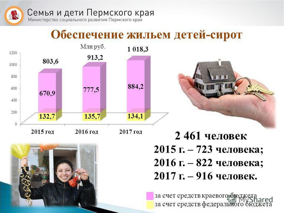 Обеспечение жильем детей-сирот 2 461 человек 2015 г. – 723 человека; 2016 г. – 822 человека; 2017 г. – 916 человек. 803,6 1 018,3 за счет средств краевого бюджета за счет средств федерального бюджета