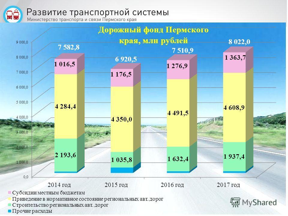 24 7 582,8 6 920,5 Дорожный фонд Пермского края, млн рублей