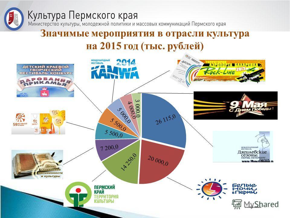 Значимые мероприятия в отрасли культура на 2015 год (тыс. рублей)