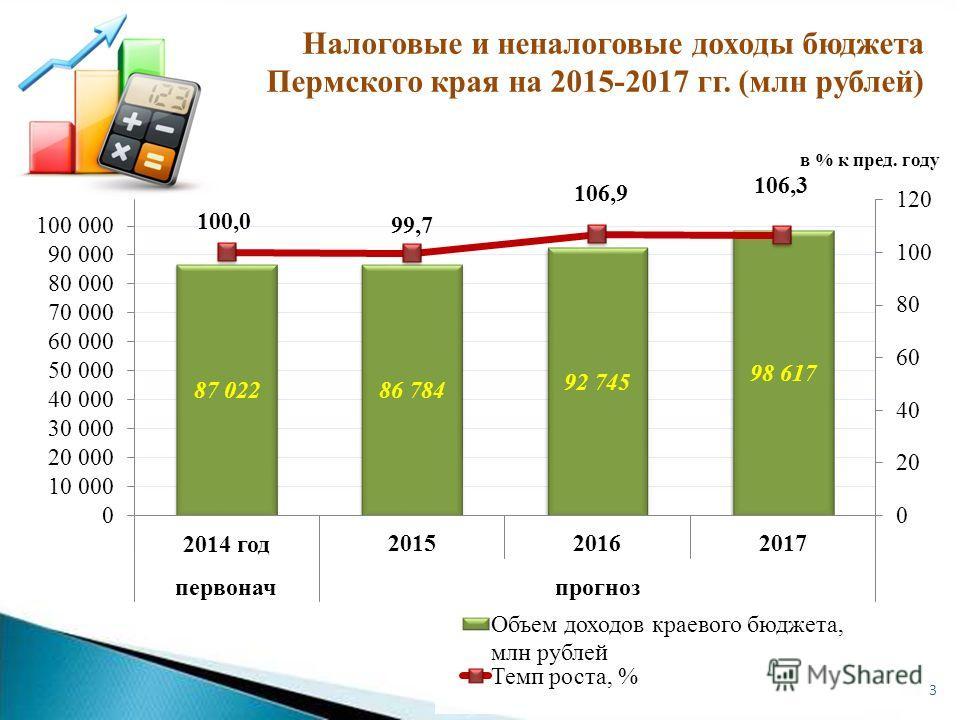 в % к пред. году 3 Налоговые и неналоговые доходы бюджета Пермского края на 2015-2017 гг. (млн рублей)