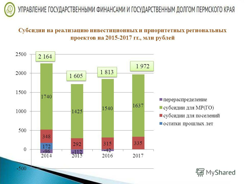 Субсидии на реализацию инвестиционных и приоритетных региональных проектов на 2015-2017 гг., млн рублей