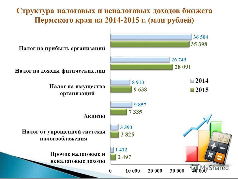 Структура налоговых и неналоговых доходов бюджета Пермского края на 2014-2015 г. (млн рублей)