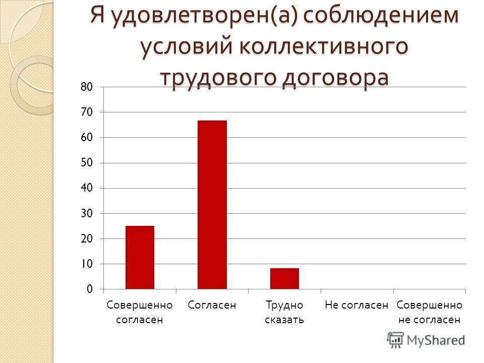 Я удовлетворен ( а ) соблюдением условий коллективного трудового договора