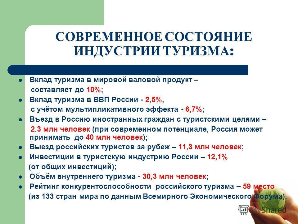 СОВРЕМЕННОЕ СОСТОЯНИЕ ИНДУСТРИИ ТУРИЗМА : Вклад туризма в мировой валовой продукт – составляет до 10%; Вклад туризма в ВВП России - 2,5%, с учётом мультипликативного эффекта - 6,7%; Въезд в Россию иностранных граждан с туристскими целями – 2.3 млн че