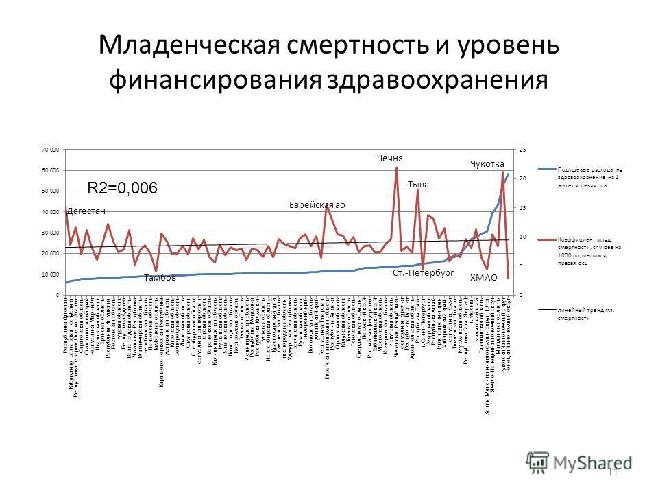 Младенческая смертность и уровень финансирования здравоохранения 11 R2=0,006