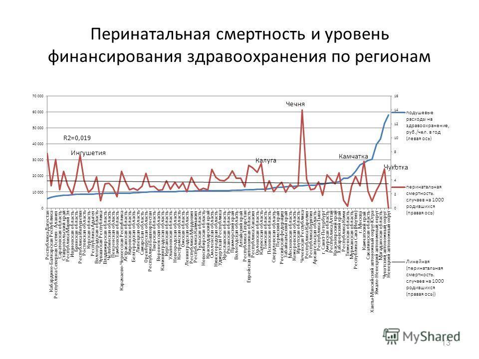 Перинатальная смертность и уровень финансирования здравоохранения по регионам 13 Чукотка