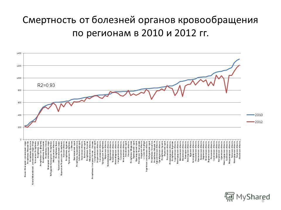 Смертность от болезней органов кровообращения по регионам в 2010 и 2012 гг. 8 R2=0,93
