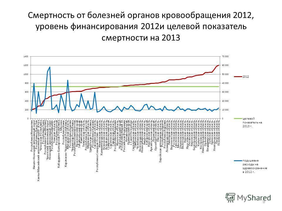 Смертность от болезней органов кровообращения 2012, уровень финансирования 2012 и целевой показатель смертности на 2013 9