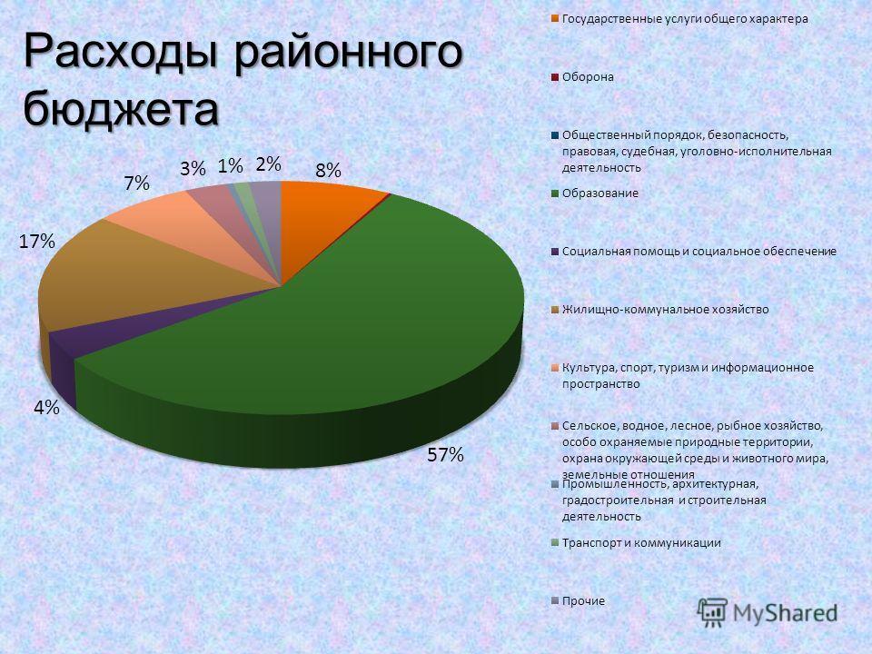 Расходы районного бюджета