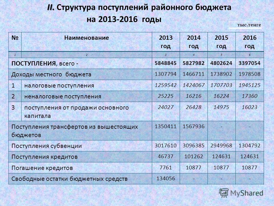 Наименование 2013 год 2014 год 2015 год 2016 год 123456 ПОСТУПЛЕНИЯ, всего - 5848845582798248026243397054 Доходы местного бюджета 1307794146671117389021978508 1 налоговые поступления 1259542142406717077031945125 2 неналоговые поступления 252251621616