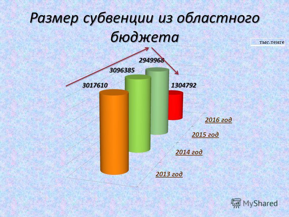 Размер субвенции из областного бюджета тыс.тенге