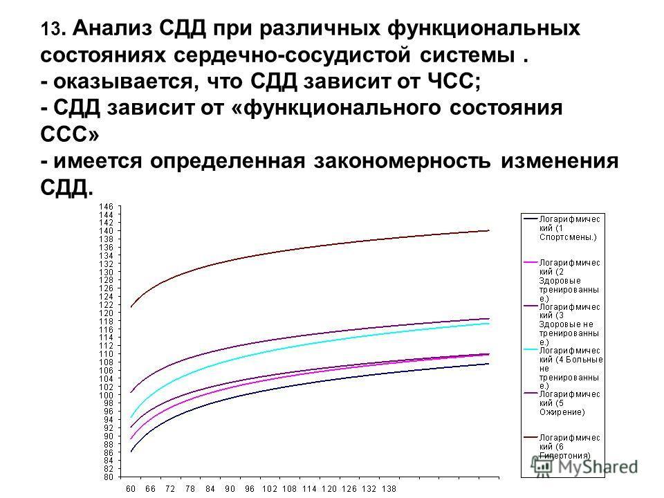 13. Анализ СДД при различных функциональных состояниях сердечно-сосудистой системы. - оказывается, что СДД зависит от ЧСС; - СДД зависит от «функционального состояния ССС» - имеется определенная закономерность изменения СДД.