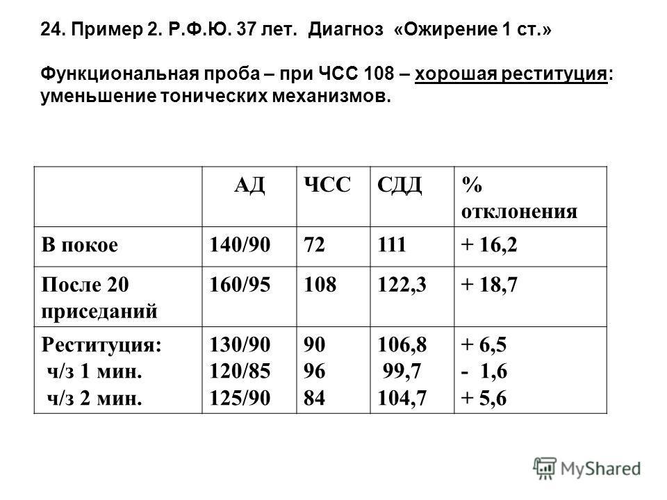 24. Пример 2. Р.Ф.Ю. 37 лет. Диагноз «Ожирение 1 ст.» Функциональная проба – при ЧСС 108 – хорошая реституция: уменьшение тонических механизмов. АДЧСССДД% отклонения В покое 140/9072111+ 16,2 После 20 приседаний 160/95108122,3+ 18,7 Реституция: ч/з 1
