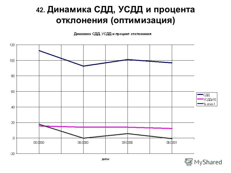 42. Динамика СДД, УСДД и процента отклонения (оптимизация)