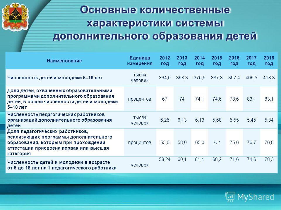 Основные количественные характеристики системы дополнительного образования детей Наименование Единица измерения 2012 год 2013 год 2014 год 2015 год 2016 год 2017 год 2018 год Численность детей и молодежи 5–18 лет тысяч человек 364,0368,3376,5387,3397