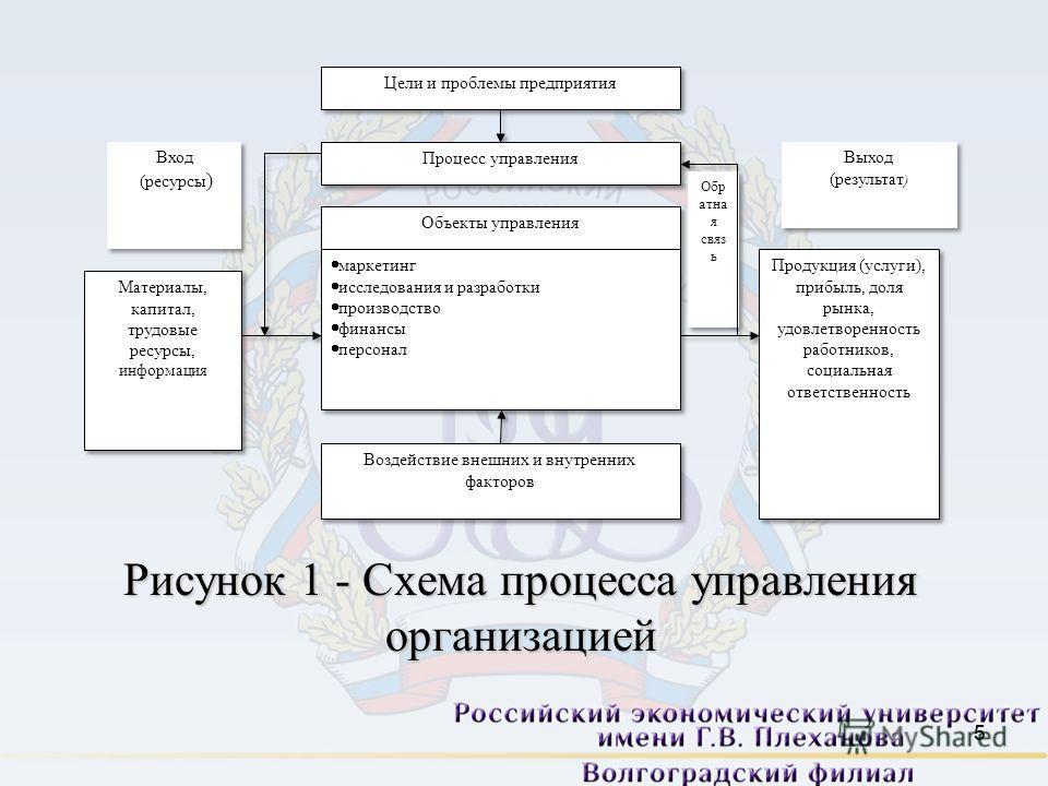 5 5 Рисунок 1 - Схема процесса управления организацией