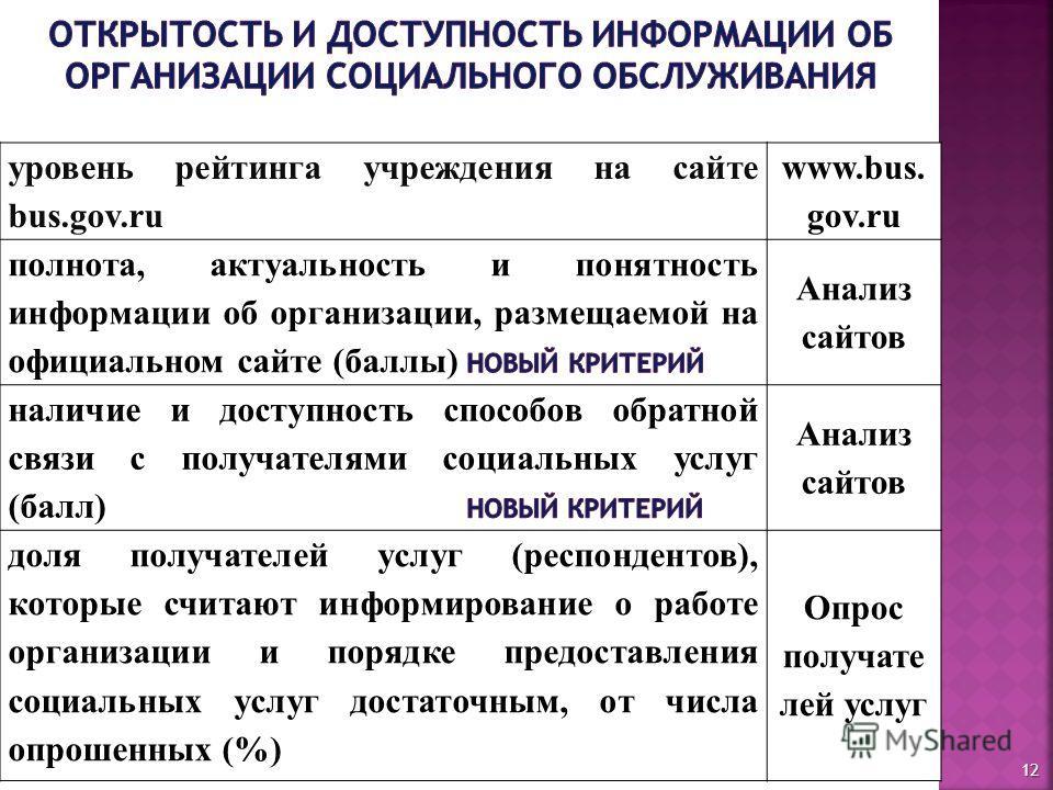 уровень рейтинга учреждения на сайте bus.gov.ru www.bus. gov.ru Анализ сайтов доля получателей услуг (респондентов), которые считают информирование о работе организации и порядке предоставления социальных услуг достаточным, от числа опрошенных (%) Оп