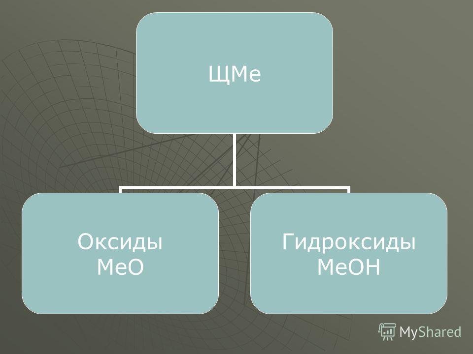 ЩМе Оксиды МеО Гидроксиды МеОН