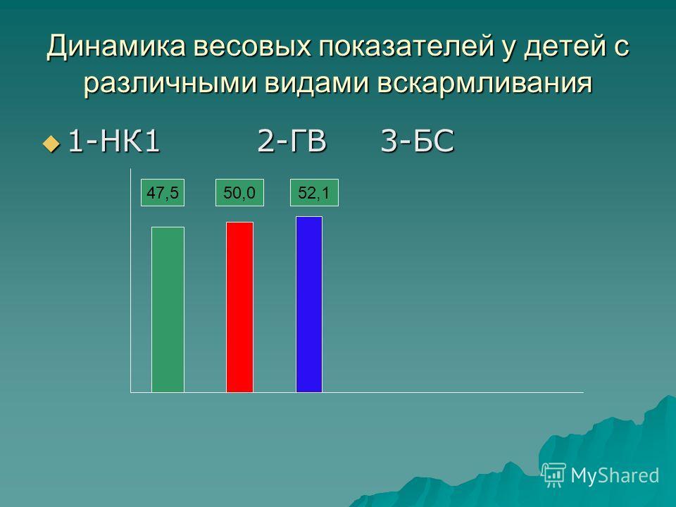 Динамика весовых показателей у детей с различными видами вскармливания 1-НК1 2-ГВ 3-БС 1-НК1 2-ГВ 3-БС 47,550,052,1