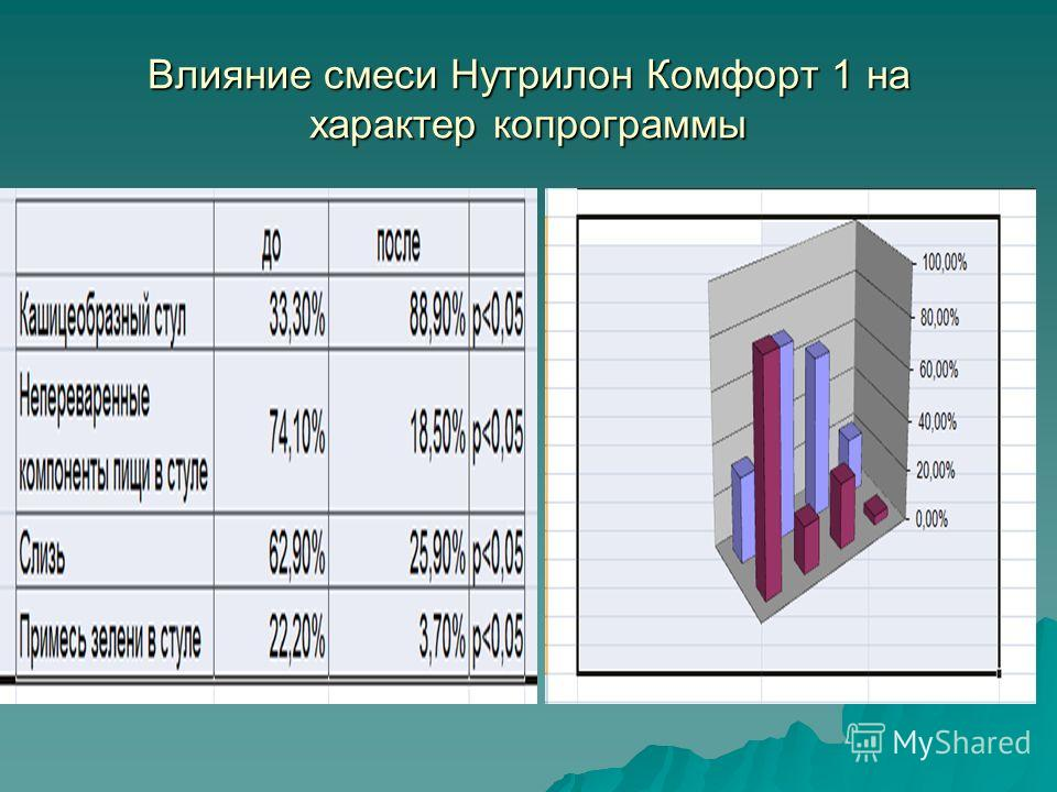Влияние смеси Нутрилон Комфорт 1 на характер копрограммы