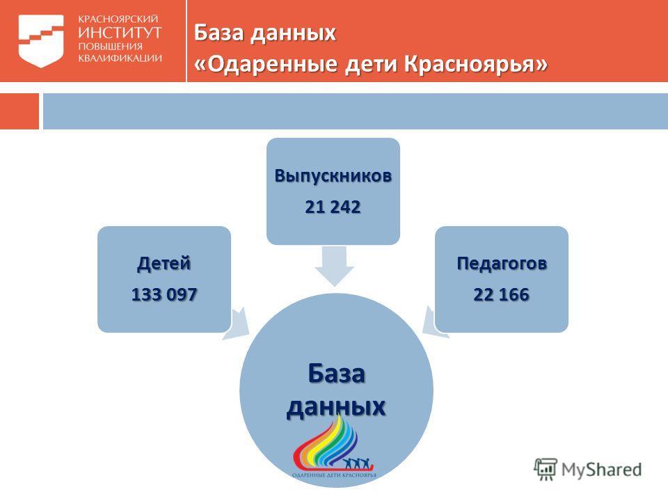 База данных « Одаренные дети Красноярья » База данных Детей 133 097 Выпускников 21 242 Педагогов 22 166