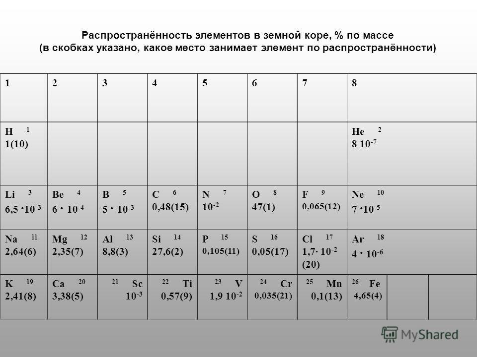 Распространённость элементов в земной коре, % по массе (в скобках указано, какое место занимает элемент по распространённости) 12345678 H 1 1(10) He 2 8 10 -7 Li 3 6,5 10 -3 Be 4 6 10 -4 B 5 5 10 -3 C 6 0,48(15) N 7 10 -2 O 8 47(1) F 9 0,065(12) Ne 1