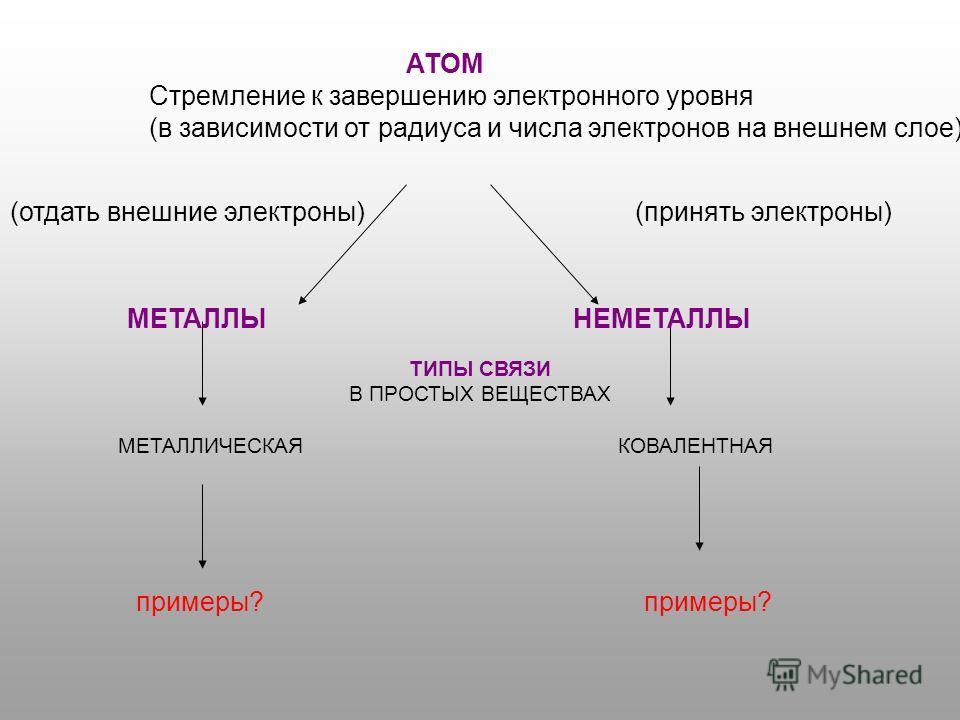АТОМ Стремление к завершению электронного уровня (в зависимости от радиуса и числа электронов на внешнем слое) МЕТАЛЛЫ НЕМЕТАЛЛЫ (отдать внешние электроны) (принять электроны) ТИПЫ СВЯЗИ В ПРОСТЫХ ВЕЩЕСТВАХ МЕТАЛЛИЧЕСКАЯ КОВАЛЕНТНАЯ примеры? примеры?