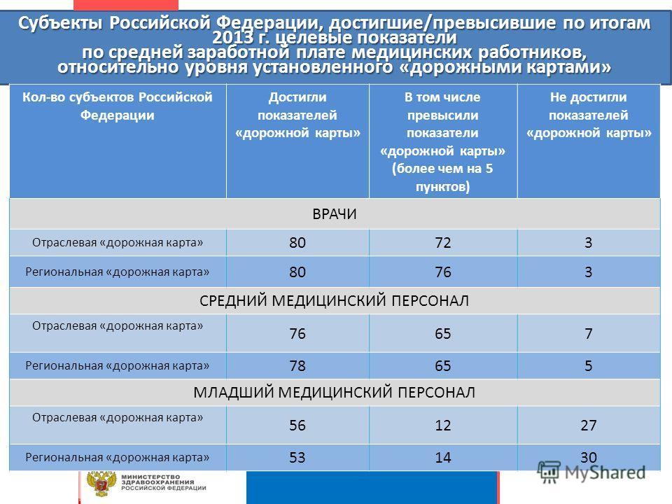 Субъекты Российской Федерации, достигшие/превысившие по итогам 2013 г. целевые показатели по средней заработной плате медицинских работников, относительно уровня установленного «дорожными картами» Кол-во субъектов Российской Федерации Достигли показа