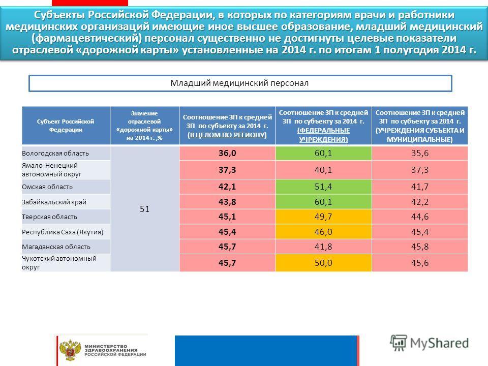 Субъекты Российской Федерации, в которых по категориям врачи и работники медицинских организаций имеющие иное высшее образование, младший медицинский (фармацевтический) персонал существенно не достигнуты целевые показатели отраслевой «дорожной карты»