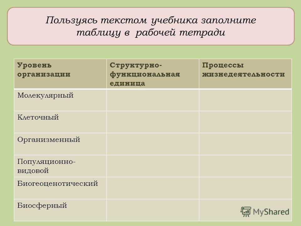 Пользуясь текстом учебника заполните таблицу в рабочей тетради Уровень организации Структурно- функциональная единица Процессы жизнедеятельности Молекулярный Клеточный Организменный Популяционно- видовой Биогеоценотический Биосферный